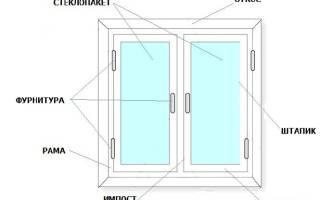 Установка окон в каркасном доме: как выполнить правильный монтаж?